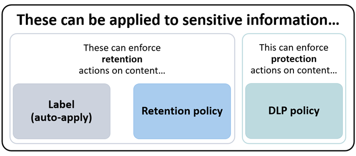 Diagram of features that can apply to sensitive information