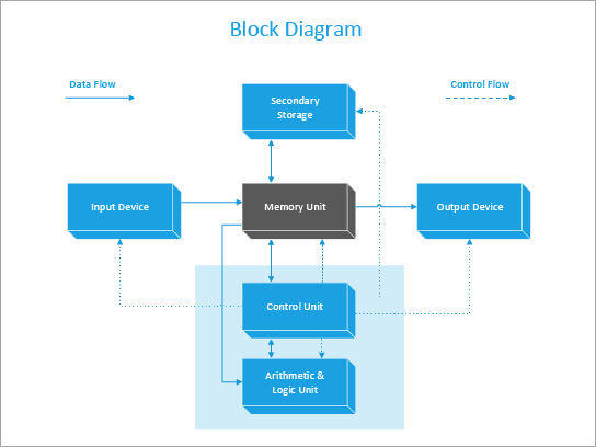 A block diagram template of a computer.