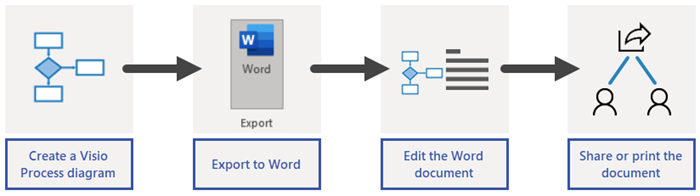 Overview of Word export process