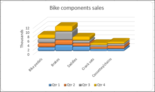 Sample scenario for column chart