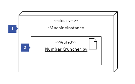 "1 pointing to Node Instance shape ""<<cloud vm>> :MachineInstance"" ; 2 pointing to Artifact shape: ""<<Artifact>> Number Cruncher.py"""