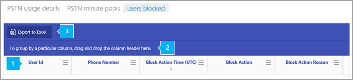 Blocked users report