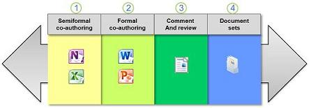 The spectrum of ways to collaborate with documents
