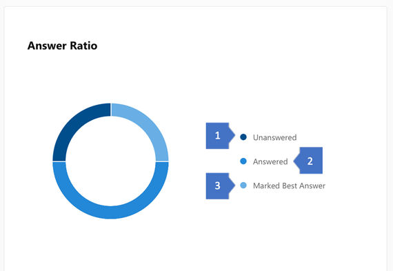 Screenshot showing the insights on the ratio of questions answered and with best answers in Yammer