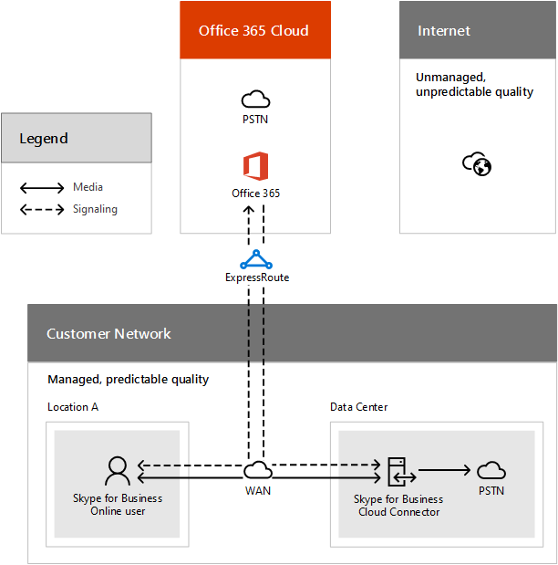 Call flow for a PSTN call using Cloud PBX Cloud Connector.