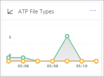 Use the ATP File Types report to see how many malicious URLs and files were detected