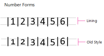 Number Forms, Lining and Old Style