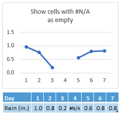 #N/A in Day 4's cell, chart showing a gap in the line