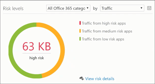 Screenshot shows the Risk levels section in the Productivity App Discovery dashboard of the Office 365 Security & Compliance Center. Use it to view risk details for high, medium, and low risk apps.
