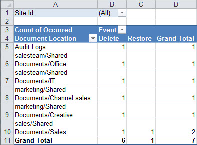 A summary of audit data in a Pivot table