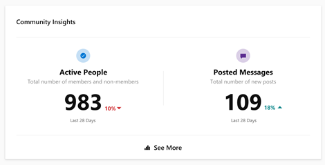 Screenshot showing Yammer community insights with the See More button