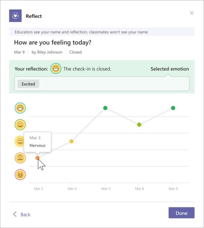 Screenshot of student journal view. Five emojis are on the vertical axis and date is on the horizontal. A graph shows which emoji the student selected on a given date. Hovering over the points on the graph brings up the name they chose for their emotion that day.