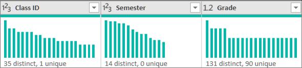 The distribution charts
