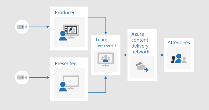 A flow chart illustrating how a producer and presenter could each share video into a live event produced in Teams, which would be streamed to attendees through the Azure content delivery network