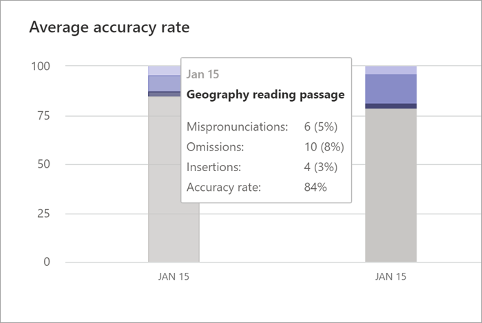 "Screenshot of the ""Average accuracy rate"" graph in the Reading Progress pane in Insights. Two bar graphs are shown for two different dates. The mouse is hovering over the first date, and data is displayed, the data reads: Jan 15, Geography reading passage, Mispronunciations: 6 (5%), Omissions: 10 (8%), Insertions: 4 (3%), Accuracy rate: 84%"