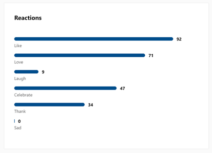 Screenshot showing the Reactions section for conversation insights