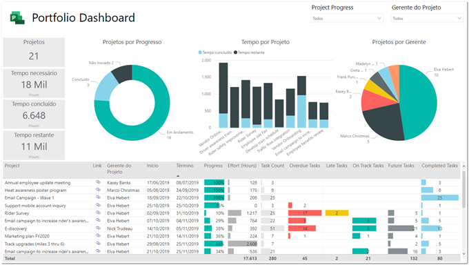 Figure 11 – Renaming visual elements in the Portfolio Dashboard page