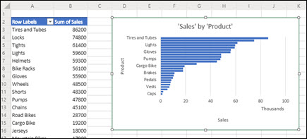 Recommended PivotTable and Pivot Chart added to a newly inserted worksheet.
