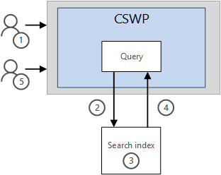 How results are displayed in a CSWP without the Caching feature