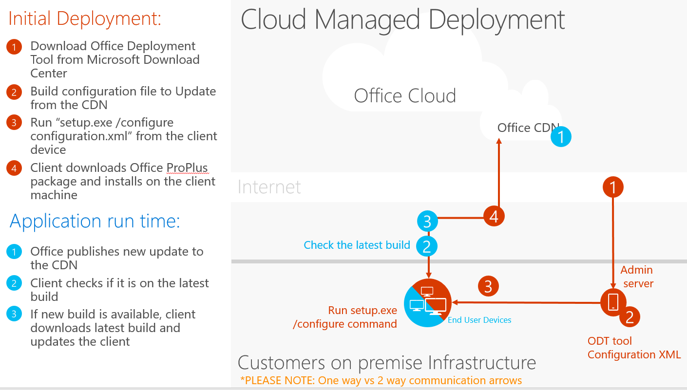 Cloud Managed deployment