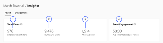 Screenshot showing first part of the Reach section in Yammer live event insights