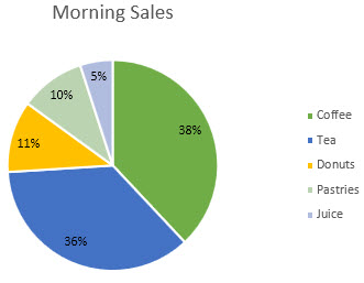Pie chart with data labels formatted as percentages