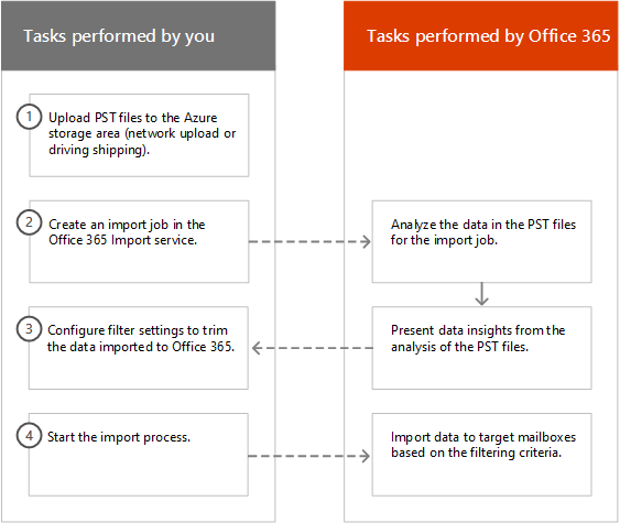 The Intelligent Import process in Office 365