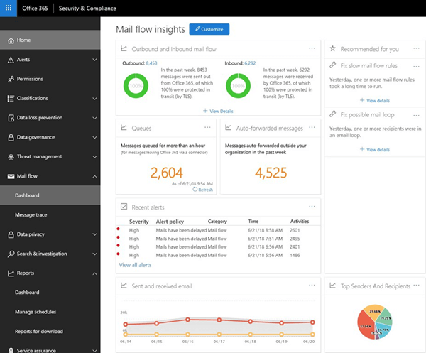 The mail flow dashboard in the Office 365 Security & Compliance Center