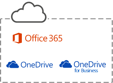 The three Microsoft cloud services
