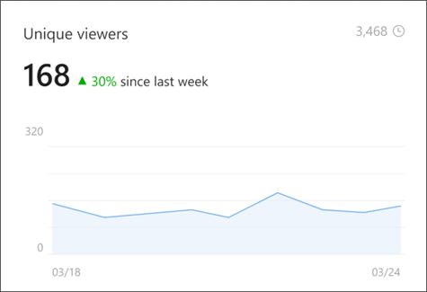 Image of the unique viewers component of the new analytics page