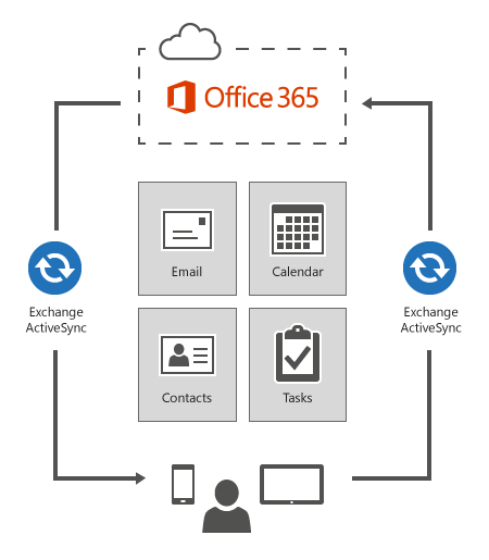 Exchange ActiveSync connects devices to Office 365