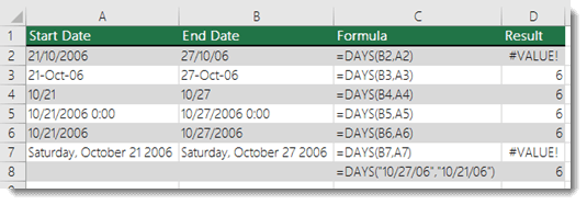 Output of various DAYS functions