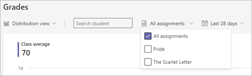 Screenshot of the grades activity data view in insights. Dropdown menus include student search box (type a name or click to view the roster) assignments, and timeframe