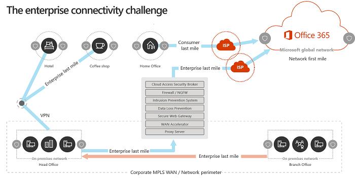 Traditional enterprise network model