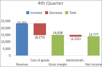 Image of a Waterfall chart in Office 2016 for Windows