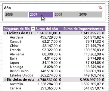 Segmentación de datos que se muestra en la parte superior de una tabla dinámica