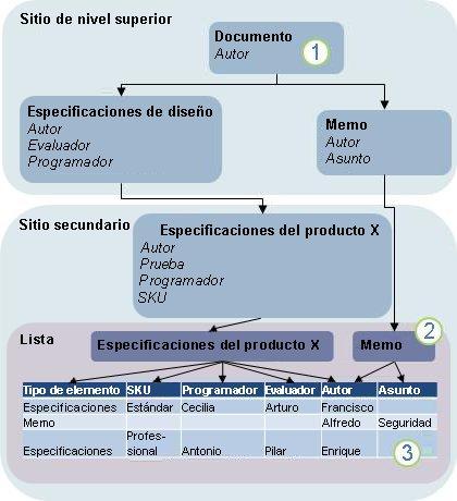 Diagrama de la herencia del tipo de contenido