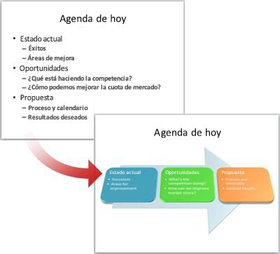 Diapositiva sencilla convertida en elemento gráfico SmartArt.