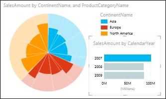 Gráfico circular de Power View de ventas por continente con los datos de 2007 seleccionados