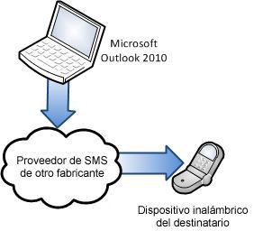 Usar un proveedor de SMS de terceros