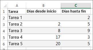 Ejemplo de datos de tabla para el diagrama de Gantt