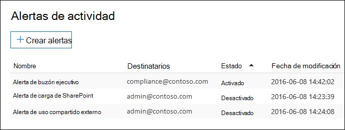 Se muestra una lista de alertas en la página de alertas de actividad en el centro de cumplimiento y seguridad