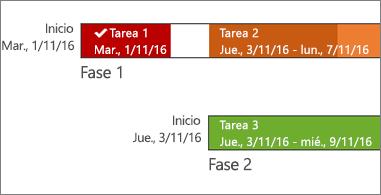 Escala de tiempo con las fechas y los nombres de las tareas