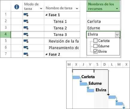 Captura de pantalla compuesta de tareas con recursos asignados en un plan de proyecto y un gráfico de Gantt.