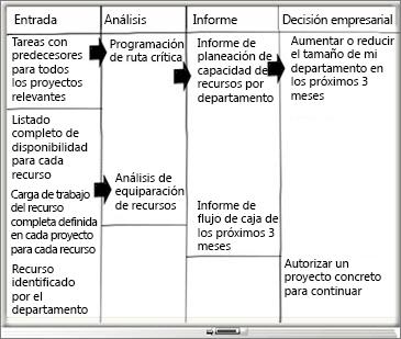 Pizarra con las columnas Entrada, Análisis, Informe y Decisión empresarial