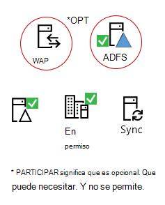 Todos los híbridos necesitan estos elementos: un producto de servidor local, un servidor de AAD Connect, Active Directory local, ADFS opcional y proxy inverso.