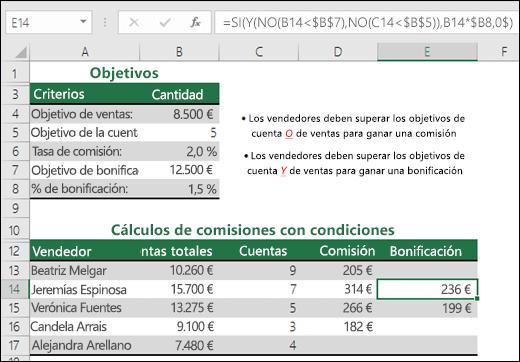 Ejemplo de calcular una bonificación de ventas con las funciones SI, Y y NO.  La fórmula de la celda E14 es =SI(Y(NO(B14<$B$7),NO(C14<$B$5)),B14*$B$8,0)