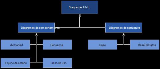 Los diagramas de UML disponibles en Visio, divididos en dos categorías de diagramas: Diagrama de comportamiento y diagramas de estructura.