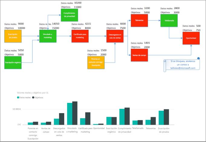Resultados del objeto visual personalizado de Visio