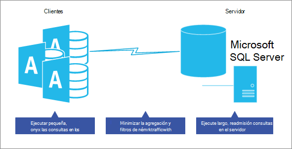 Optimizar el rendimiento en el modelo de base de datos cliente Server